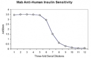 R1530P - Insulin