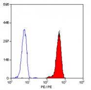 SM1092R - CD32 / FcRII-a