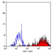 SM1071APC - CD14