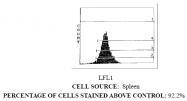 CL013 - CD11a / ITGAL