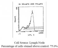 CL032A - CD62L / L-Selectin