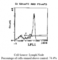 CL032F - CD62L / L-Selectin