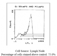 CL032P - CD62L / L-Selectin