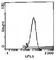 CL030 - CD49d / ITGA4