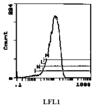CL046 - Ly6G / GR1 Neutrophil Marker