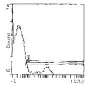 SM322B - T Cell Receptor (TCR) gamma/delta