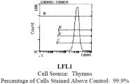 CL111 - CD45 / LCA