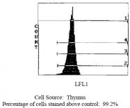 CL111B - CD45 / LCA
