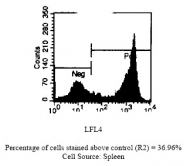 SM034APC - CD45 / LCA