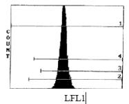 CL111PX - CD45 / LCA