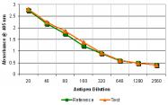 AR03041PU-N - Cytomegalovirus / CMV