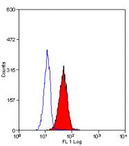 BM2226P - CD221 / IGF1R