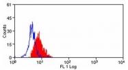 AM05615PU-N - CD275 / ICOS Ligand