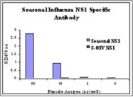 AP30774PU-N - Influenza A H1N1