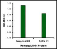 AP30772PU-N - Seasonal H1N1 Hemagglutinin
