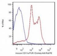 AM12064FC-N - CD11a / ITGAL