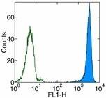 AM20571PU-N - Fucosyltransferase 4