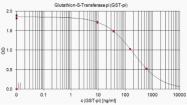 AP02100SU-N - GSTP1 / GST3