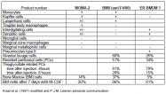 SM065B - Macrophages / Monocytes