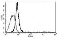 AM31176AF-N - CD130 / IL6ST