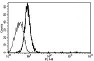 AM31177AF-N - CD130 / IL6ST