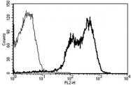 AM31182RP-N - CD11a / ITGAL
