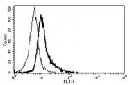AM31350FC-N - CD130 / IL6ST
