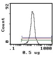 CL013P - CD11a / ITGAL