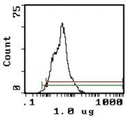 CL013F - CD11a / ITGAL