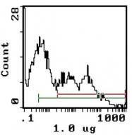AM31873RP-N - CD45 / LCA