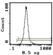 AM31884FC-L - CD11a / ITGAL