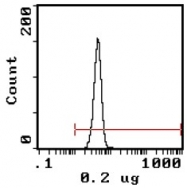 AP31671FC-N - CD235a / GYPA