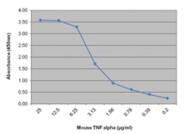 SM112P - Tumor necrosis factor (TNF-alpha)
