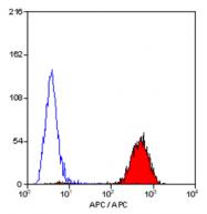 SM1795APC - CD45 / LCA