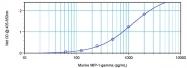 PP024B1 - MIP1 gamma / CCL9