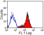 AM01043FC-N - CD11a / ITGAL
