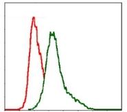 AM06735PU-N - CD29 / Integrin beta-1