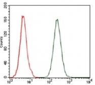 AM06749PU-N - MCP1 / CCL2