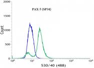 AM11183PU-S - PAX5