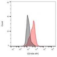 AM12129RP-N - CD140b / PDGFRB