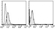 AM26420RP-N - CD130 / IL6ST