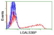 AM33169PU-N - Galectin-3-binding protein