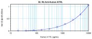 AP01144BT-S - TNFSF18 / AITRL