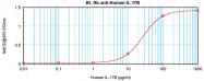AP01148BT-S - Interleukin-17B / IL17B