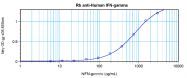 AP02801PU-S - Interferon alpha (IFN alpha)
