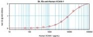 AP22317BT-S - CD106 / VCAM1