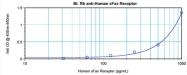 AP32048BT-S - CD95 / FAS