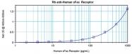 AP32048PU-S - CD95 / FAS
