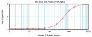 AP33336BT-S - Tumor necrosis factor (TNF-alpha)