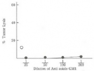 CL199P - Asialoganglioside GM1